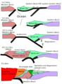 Kusky cross section evolutionary diagram.png