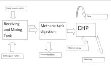 Lusakert Biogas Plant - Wikipedia