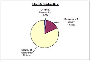 Interstitial space (architecture) - Figure 2. Lifecycle building cost pie chart.