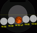 Lunar eclipse chart close-2011Dec10.png