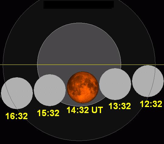 Lunar eclipse chart close-2011Dec10