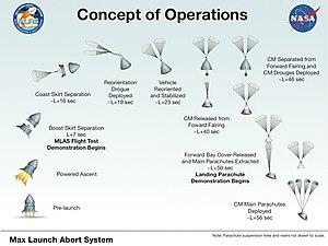 Max Launch Abort System - MLAS test vehicle flight profile