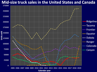 Mid-size truck sales in the US and CA 2005-2018.png