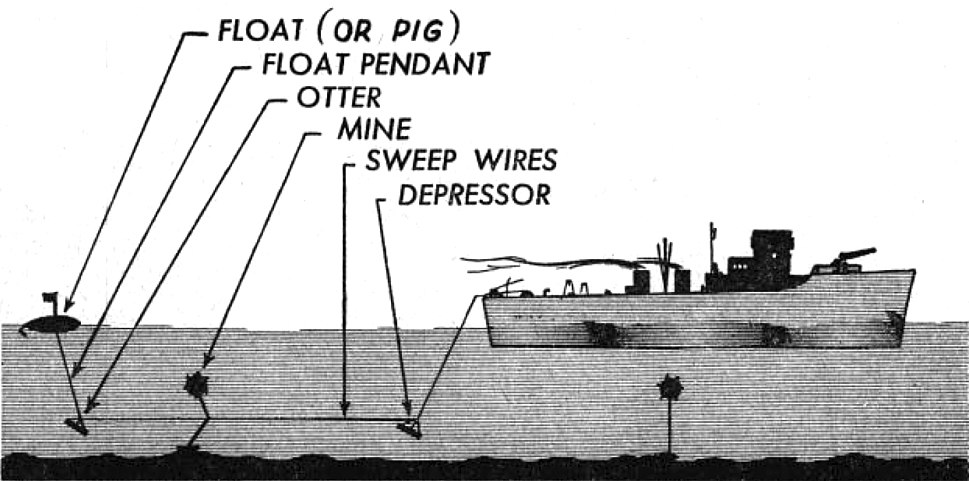 Minesweeper cutting loose moored mines diagram 1952
