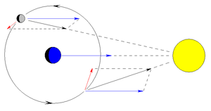 Perturbation (astronomy) - The perturbing forces of the Sun on the Moon at two places in its orbit. The blue arrows represent the direction and magnitude of the gravitational force on the Earth. Applying this to both the Earth's and the Moon's position does not disturb the positions relative to each other. When it is subtracted from the force on the Moon (black arrows), what is left is the perturbing force (red arrows) on the Moon relative to the Earth. Because the perturbing force is different in direction and magnitude on opposite sides of the orbit, it produces a change in the shape of the orbit.