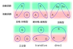 English: Linguistics morphosyntactic alignment...