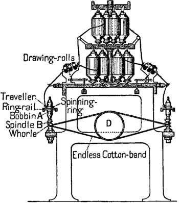 NIE 1905 Spinning - spinning frame.png