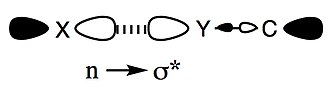 Chalcogen bond - Image: N sigma star orbital interaction