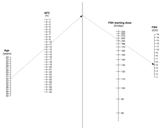 Controlled ovarian hyperstimulation - Image: Nomogram for FSH dosage by AFC