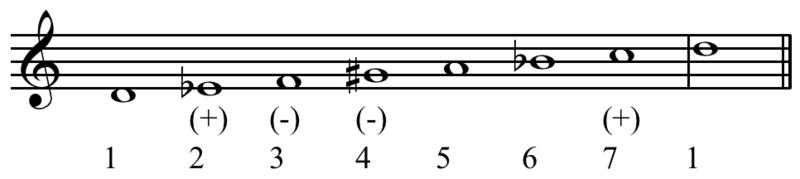Pelog scale homework help