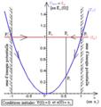 Pendule élastique horizontal - diagramme d'énergies potentielle et mécanique.png