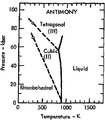 Phase diagram of antimony (1975).png