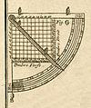 Quadrant géométrique Bion.jpg