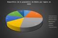Répartition de la ppulation de Malte par région en 2005.png