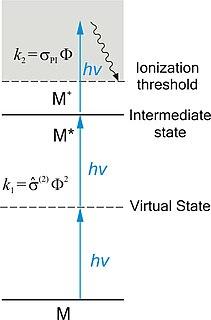 Resonance-enhanced multiphoton ionization spectroscopy technique