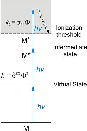 Resonance-enhanced multiphoton ionization
