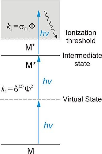 Resonance-enhanced multiphoton ionization - Image: REMPI Scheme