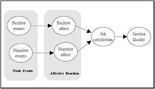 Affective events theory Study of the influence of emotions and moods on job performance and satisfaction