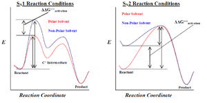 Solvent effects - Solvent effects on SN1 and SN2 reactions