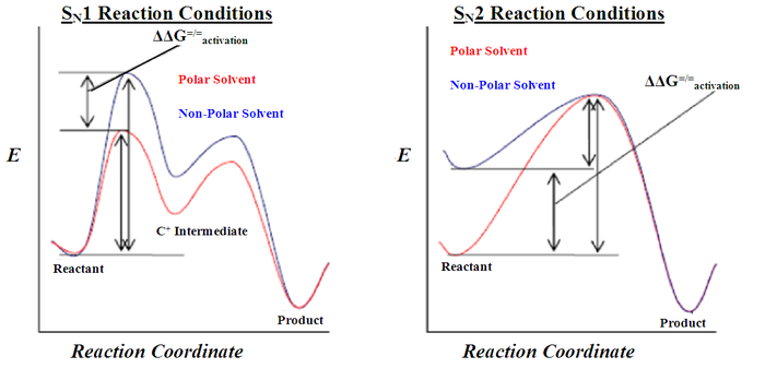 Solvent effects on SN1 and SN2 reactions