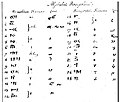 Saint-Martin Persepolitan alphabet 1823.jpg