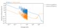 Secțiune eficace Americiu 241 în funcție de energia unui neutron incident.png