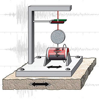 Seismometer - Basic horizontal-motion seismograph. The inertia of the round weight tends to hold the pen still while the base moves back and forth.
