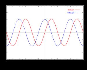 �ѧ��ѹ f(x) = sin(x) ��� f(x) = cos(x) ����Ҵ���йҺ�������¹