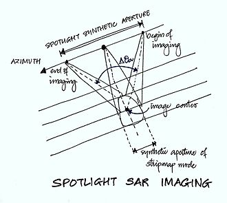 Synthetic-aperture radar - Depiction of the Spotlight Image Mode