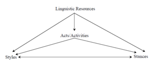 Style (sociolinguistics) - Robert Podesva's depiction of the indexical relationships between linguistic resources, acts or activities, stance and style.