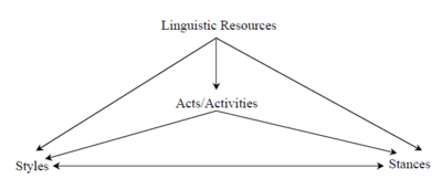 Linguistic Style-Shifting