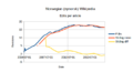 Stats-nnwiki-2015-08-25-edits-per-article.png