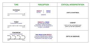 Visual marketing - Image: Table visual marketing