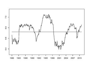 Figure 1: U.S. stock market entropy, 1980–2012.