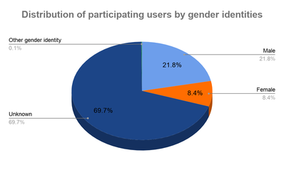 UCoC comprehensive summary - Distribution by gender.png