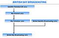 UK satellite TV evolution.JPG