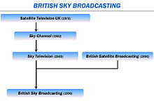 UK satellite TV evolution.JPG