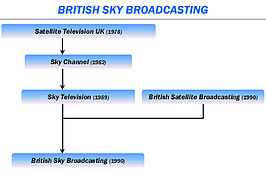 Evolutie van British Sky Broadcasting