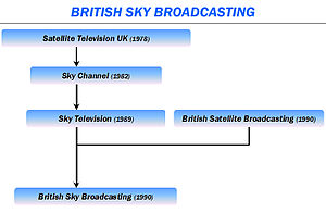 UK satellite TV evolution
