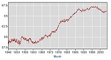 US Labor Force Participation Rate.jpg