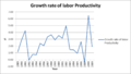 US growth rate of labor productivity.png