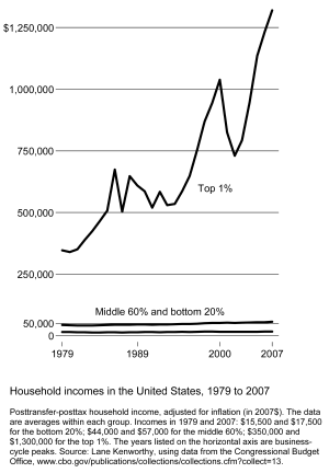 English: Income inequality in the United State...