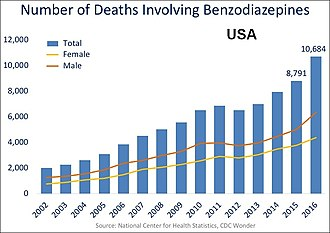 Benzodiazepine - US yearly overdose deaths involving benzodiazepines.