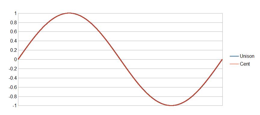 Unison versus cent waveform
