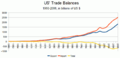 Us-trade-balances-1960-2008.png