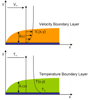 Boundary layer - Velocity Boundary Layer (Top, orange) and Temperature Boundary Layer (Bottom, green) share a functional form due to similarity in the Momentum/Energy Balances and boundary conditions.