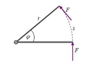 Work (physics) - A force of constant magnitude and perpendicular to the lever arm
