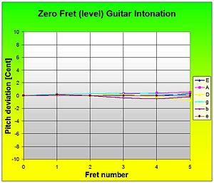 Zero fret - Guitar w. zero fret.