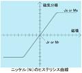 ニッケル(Ni)金属のヒステリシス曲線.PNG