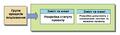 1 UA Initiating Process Group Processes.png
